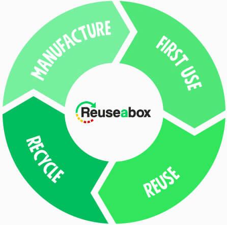 The Reuseabox Reuse Model. Cardboard reuse model.