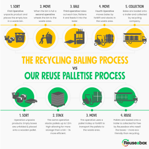 Baling vs palletising. More efficient waste process.