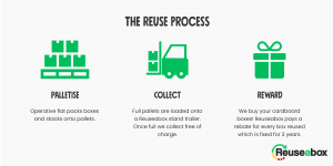 Reuseabox reuse process. Sell your boxes for reuse.