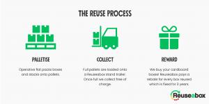 Benefits of a Reuseabox model