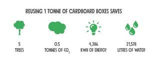 Cardboard Reuse Environmental Stats