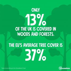 According to the Woodland Trust, only 13% of the UK is covered in woods and forests. EU's average tree cover is 37%.