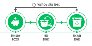 Linear Box Buying Model