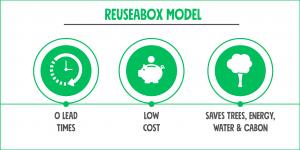 Reuseabox Model