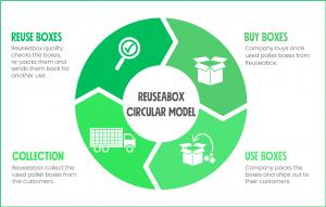 Reuseabo Pallet Boxes Circular Model