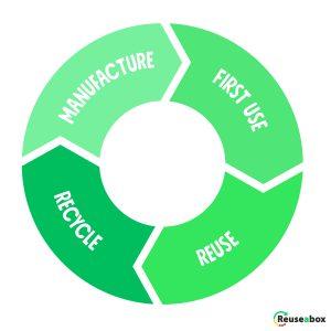 Circular Economy Waste Strategy
