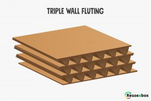What is triple wall fluting