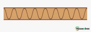 What is cardboard fluting