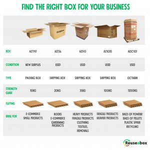 what's the right box for my product